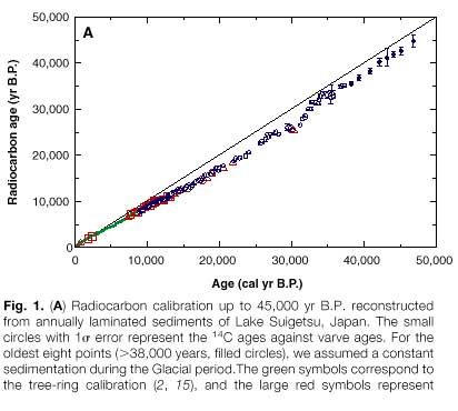 Scientists against carbon dating