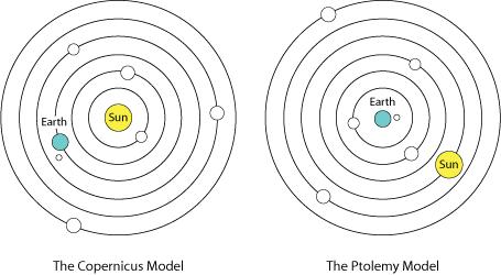 Copernican Model