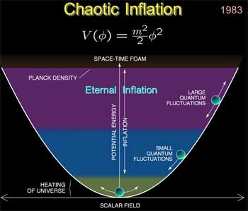 """God"" and Chaotic Inflation Theory"